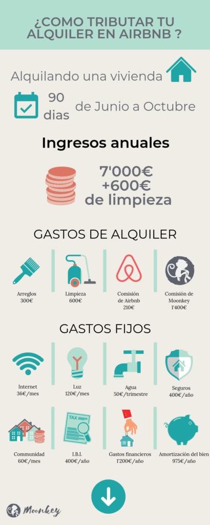 Ejemplo de como calcular el rendimiento del capital inmobiliario imputable  en la declaración de la renta por ingresos en Airbnb de 700 euros anuales.