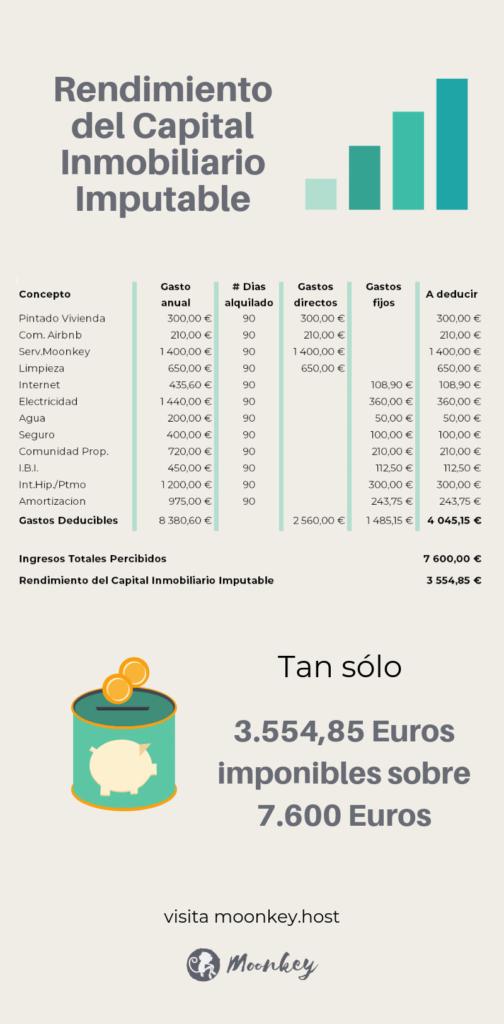 Ejemplo de Rendimiento del capital inmobiliario imputable a reportar en la declaración de la renta por ingresos en Airbnb de 700 euros anuales.
